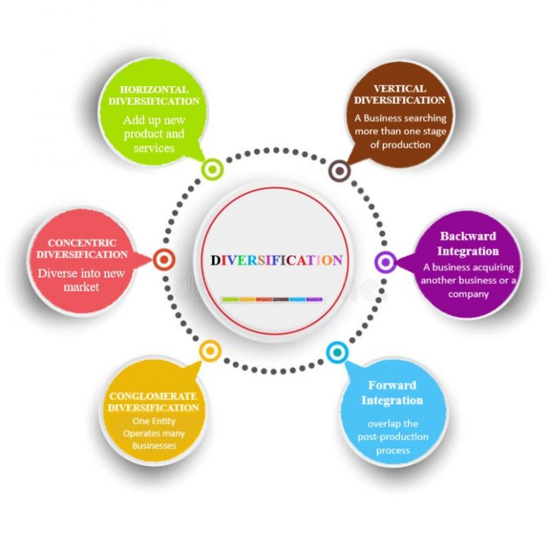 Types of Diversification in marketing 2021